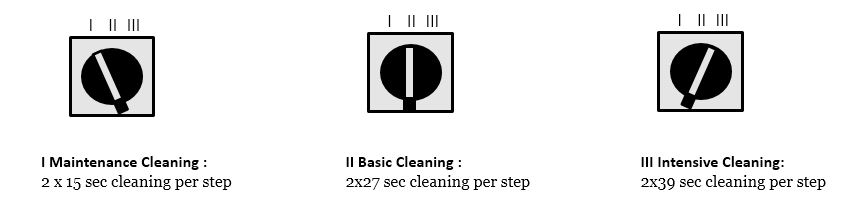 Escalator Cleaner Cleaning Programs